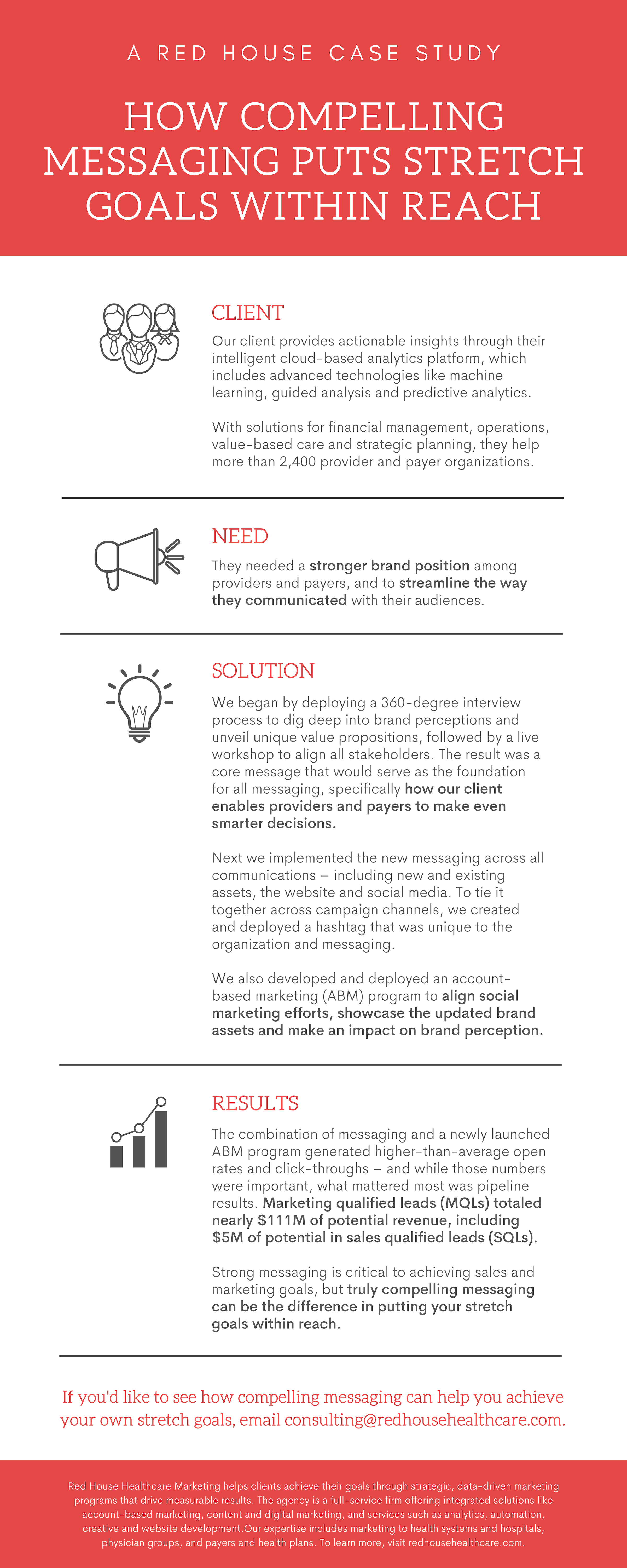Case Study, How Compelling Messaging Puts Stretch Goals Within Reach; strategic messaging, ABM, Account-Based Marketing, case study infographic, case study infographic, Red House B2B Marketing, Red House Healthcare Marketing